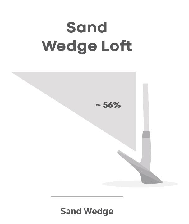 Sand Wedge Loft