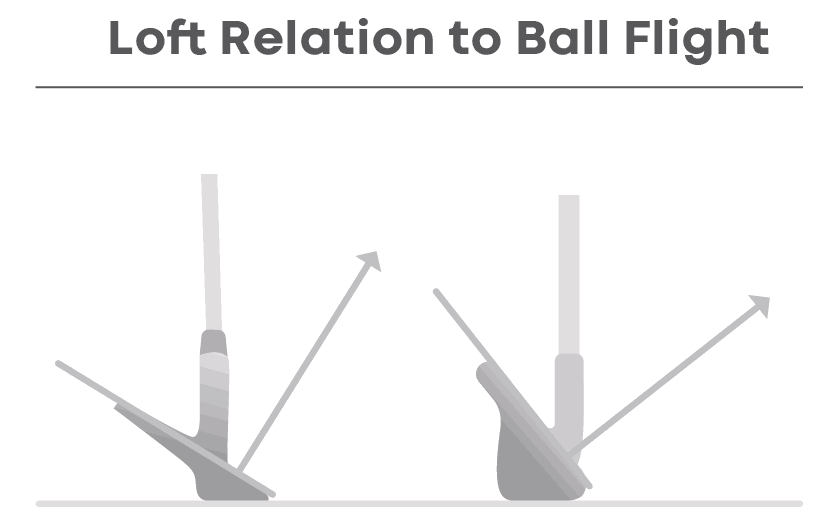 Loft relation to ball flight