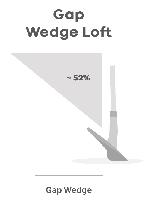 Gap Wedge Loft