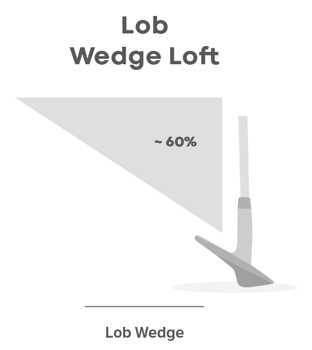 Lob Wedge Loft