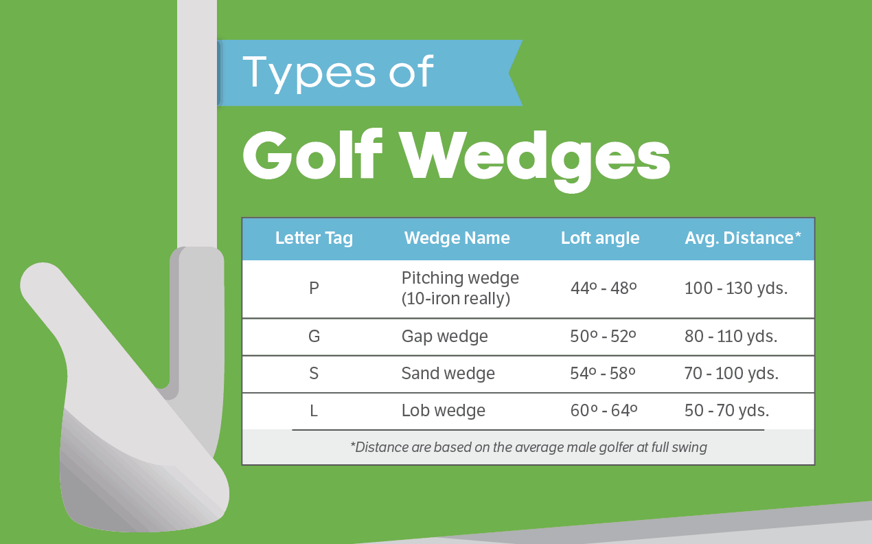 Golf Wedge Distance and Degree