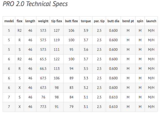 Fujikura Pro 2.0 Golf Shaft Spec Shaft
