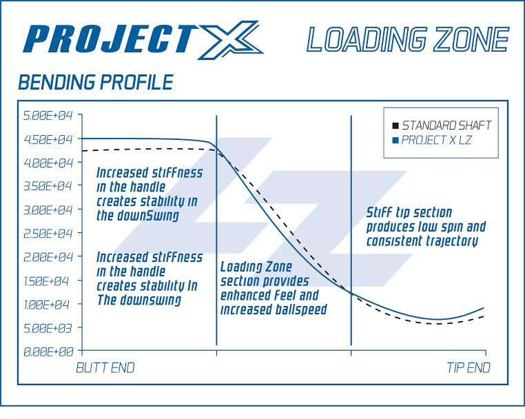 Project X Lz Shaft Chart