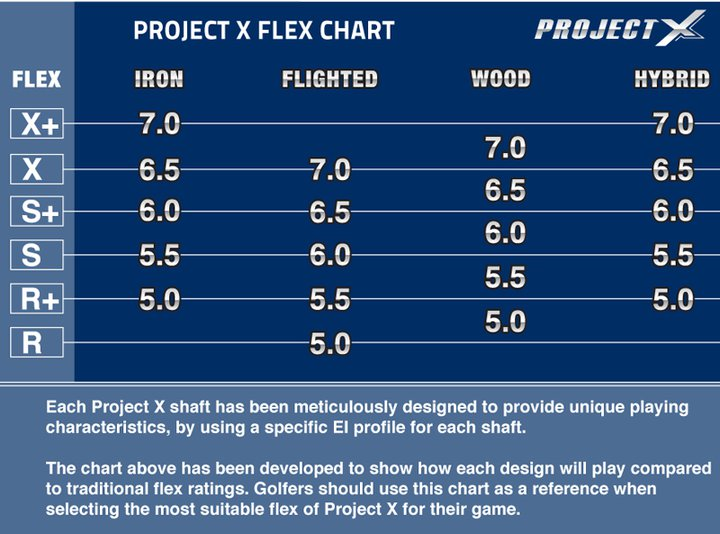 Project X Shaft Chart