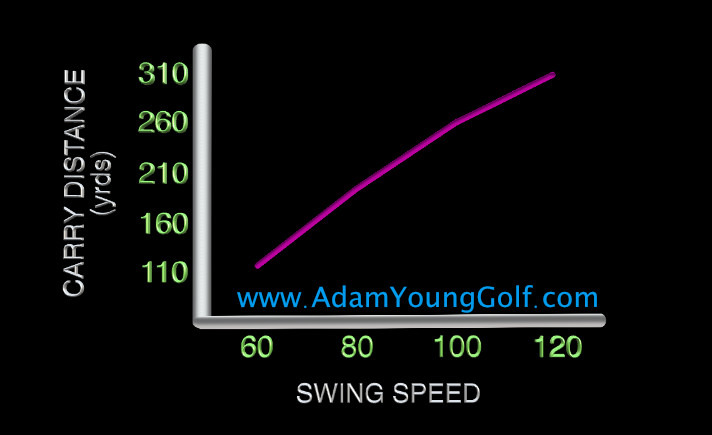 swing speed distance